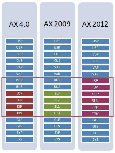 Missing LedgerCalendar form in AX 2012 - CU/KB
