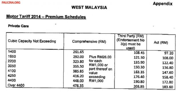 Kadar Baru Tarif Premium Insurans Kereta 2014