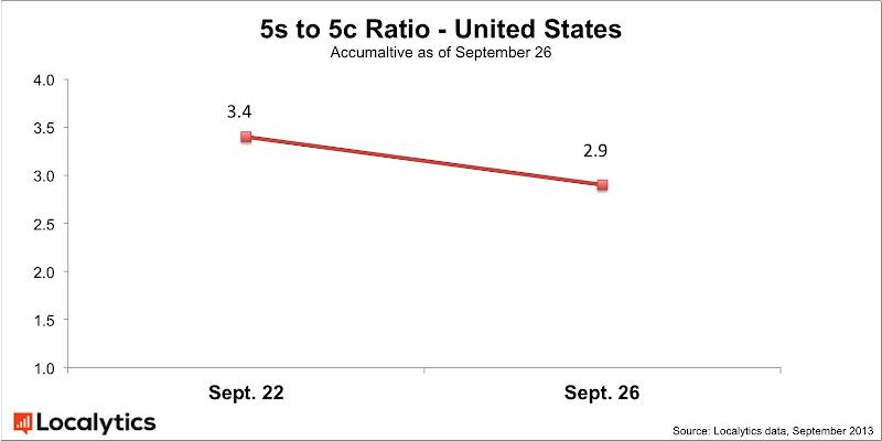 IPhone 5S-5C : Ratio