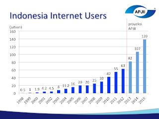 Statistik perkembangan internet