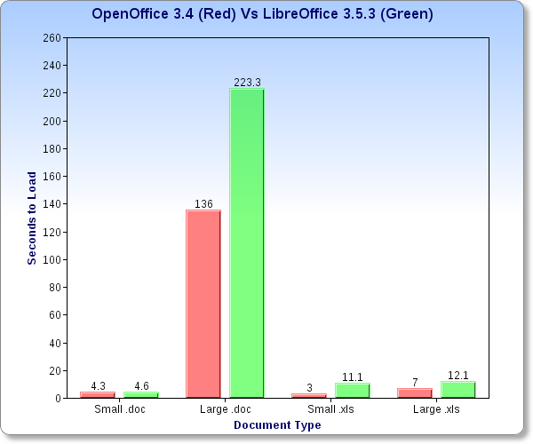 Apache openoffice 3 4 vs libreoffice 3 5 3 hostcult - Openoffice or libre office ...