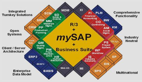 Knowledge center sap modules for Sap r 3 architecture