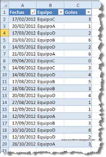Mostrar valores como % del total de filas principales.