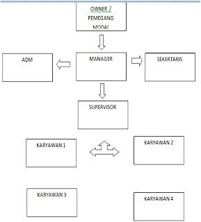 Struktur Organisasi Perusahaan Beserta Tugasnya | Daftar Harga Pulsa