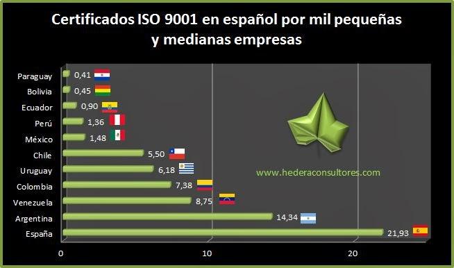 Certificados ISO 9001 por número de pymes