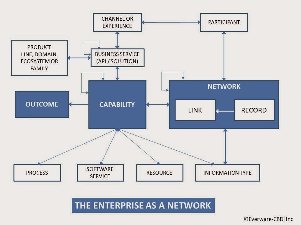 Architecture for the digital business derivatives for Enterprise architect vs