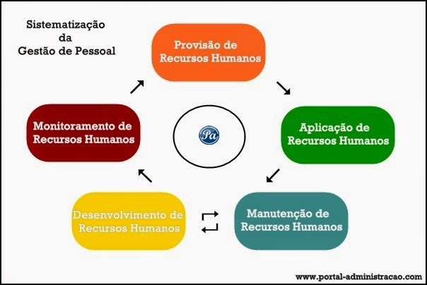 Sistema da administração de recursos humanos