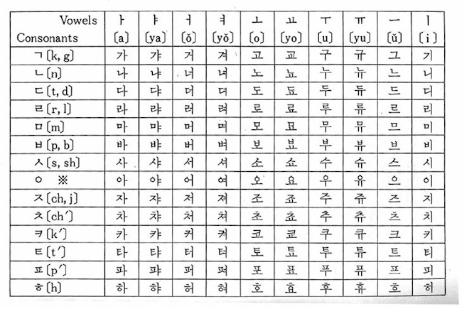 The Polyglot Blog: Hangul Korean Alphabet in photos
