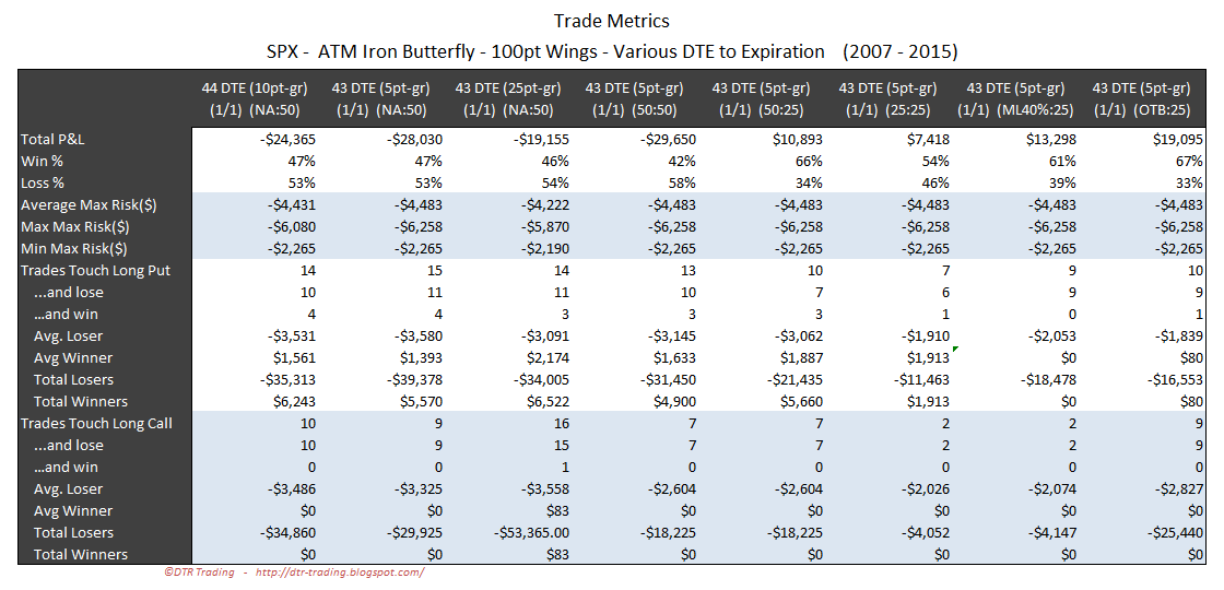 Iron Butterfly Dynamic Exit Trade Metrics SPX 43 DTE 100 Point Wing Widths