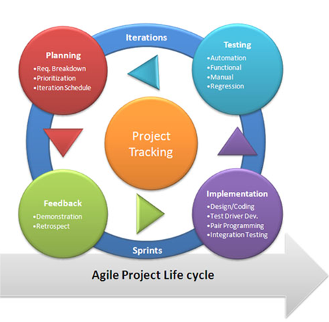 Technology Blogs Agile Process