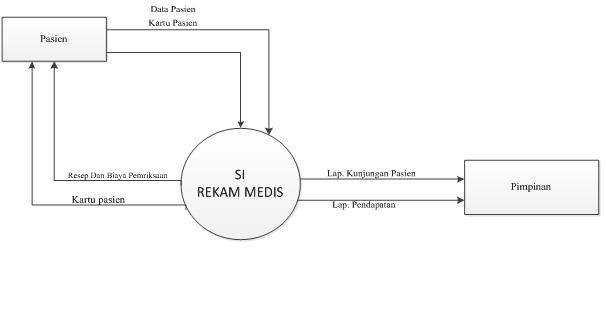 Fathuripoeh sistem rekam medis rumah sakit data flow diagram ccuart Images