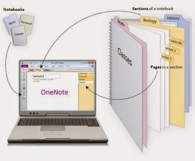 Cara Mengambil Teks/Tulisan Di Gambar