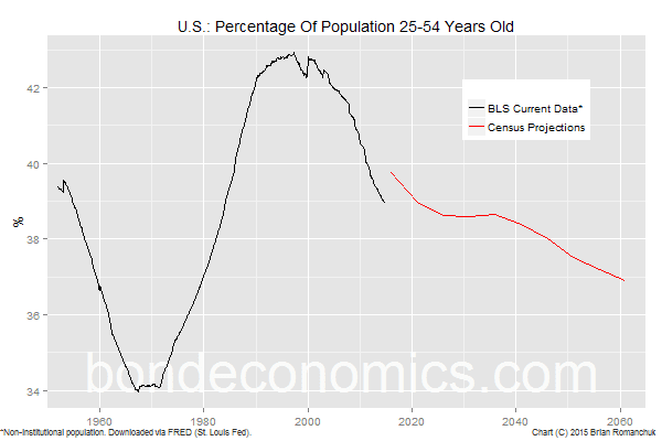 Chart: Percentage Of Population 25-54 Years Old (U.S.)