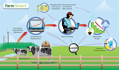 Granjas Inteligentes - Smart Farm