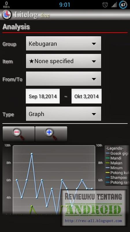Contoh analisis grafik aktivitas LITELOG FREE versi 1.2.4 - Aplikasi untuk mencatat aktivitas dengan cepat dan mengetahui riwayat aktivitas Anda dalam bentuk teks dan grafik (rev-all.blogspot.com)
