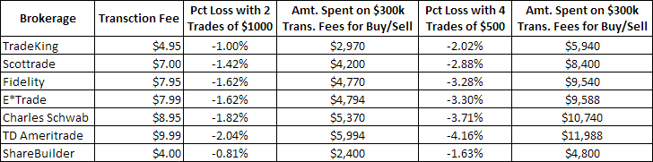 Transaction Fee Comparisons