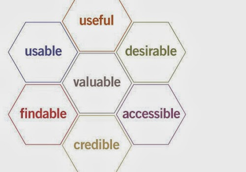 Facets of User Experience