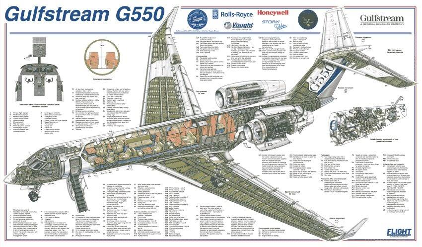 U0026quot Voar  U00e9 Mais F U00e1cil Que Fazer Voar U0026quot    U0026quot Familiariza U00c7 U00c3o U0026quot  Do Dia  Gulfstream G550