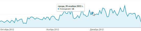 Динамика трафика при нахождении сайта в каталоге Mail.ru