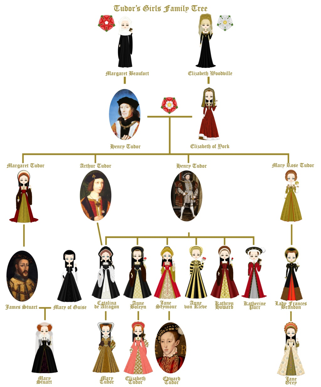 """Mary Queen Of Scots >> IES """"San Fernando"""": Mary, Queen of Scots-A summary."""