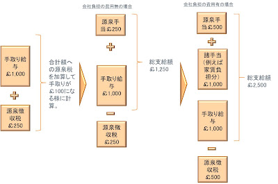 グロスアップのイメージ