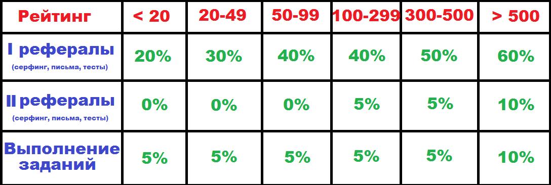 Таблица реферальных отчислений на Seosprint
