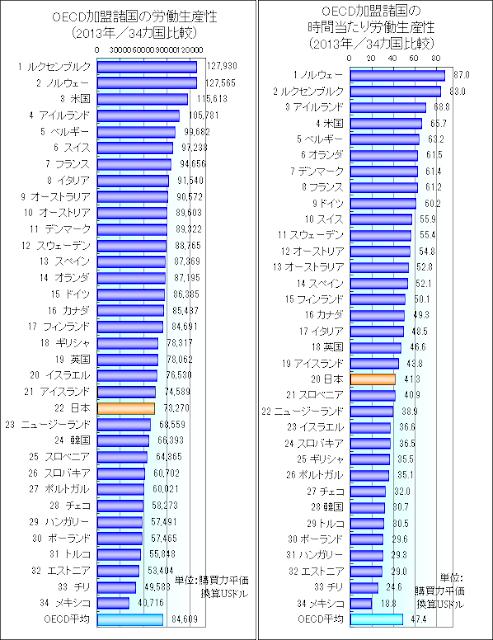 労働生産性 oecd 日本 世界 比較 グラフ