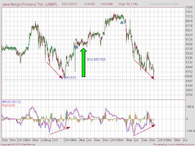 JSMR divergence positif MACD