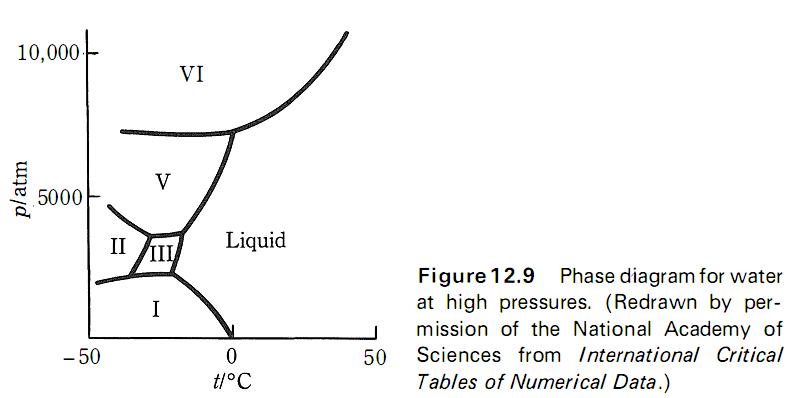 Diagram fasa thermodynamics is fun diagram fasa sulfur ccuart Choice Image