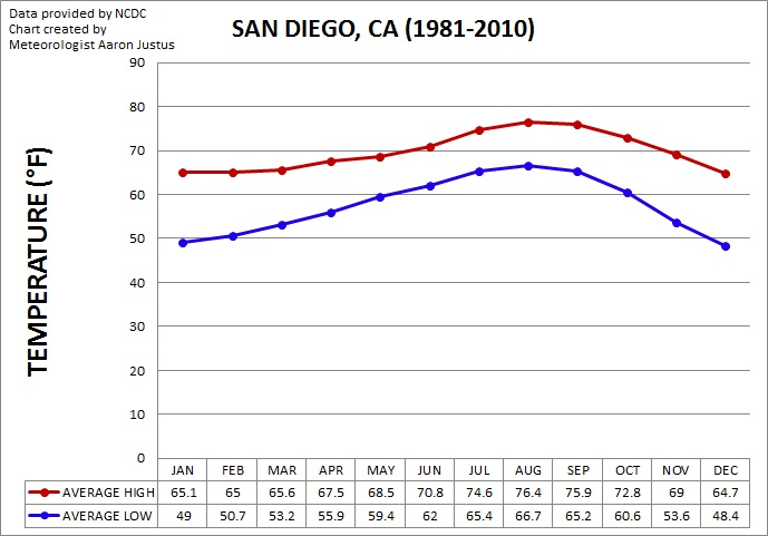 San Diego Monthly Average Temperatures