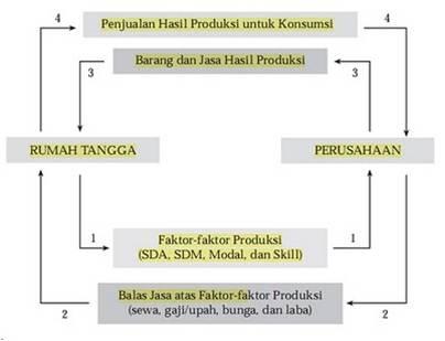 Ajeng17 siklus pendapatan dan pengeluaran tujuan utama siklus pendapatan adalah untuk menyediakan produk yang tepat ccuart Gallery