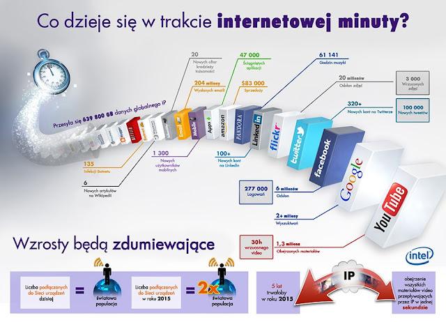 marketing internetowe