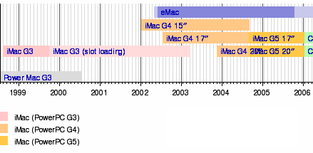 года моноблока Apple iMac G5