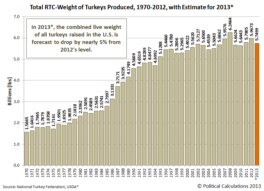 Total RTC-Weight of Turkeys Produced, 1989-2012, with Estimate for 2013*