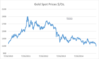 Gold Spot Prices