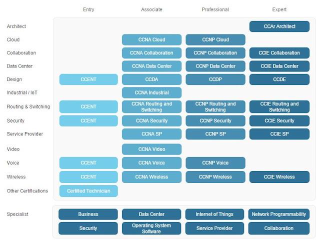 Tingkatan dan Bidang Sertifikasi Cisco