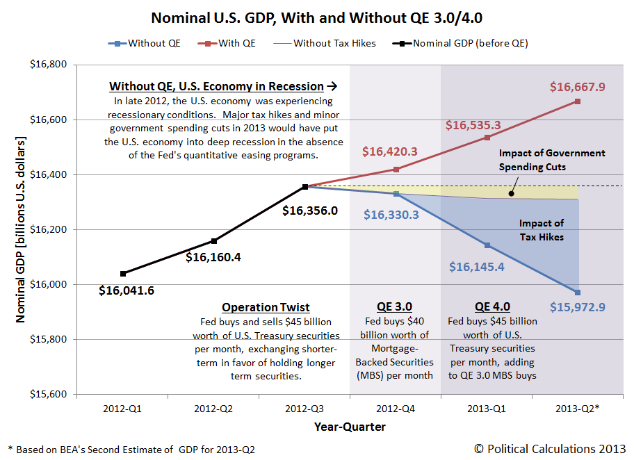 Nominal U.S. GDP, with and without QE 3.0 and 4.0, 2012-Q1 through 2013-Q2 (BEA 2nd estimate)