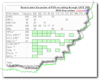 Branch-wise Vacancies of PSU recruiting through GATE 2013