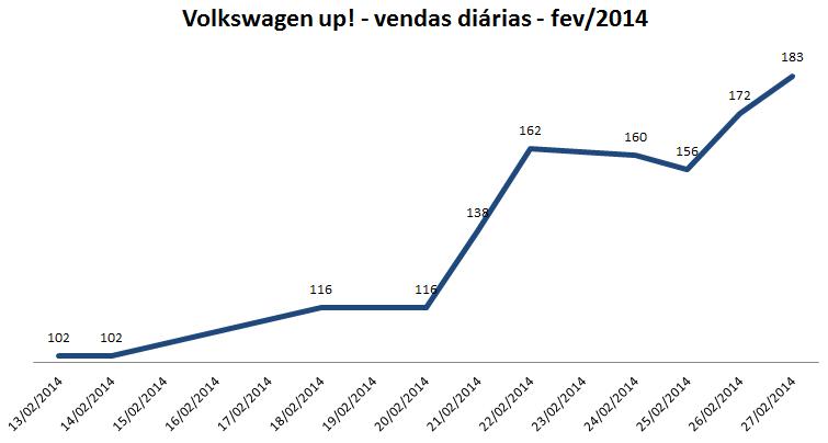 Volkswagen up! - vendas