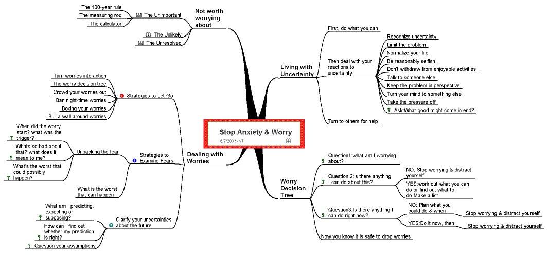 Essay on anxiety