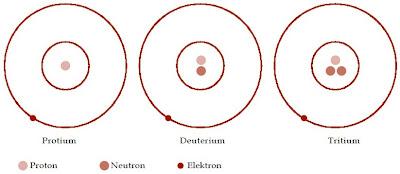 Isotop-isotop hidrogen