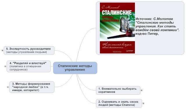 Основные методы управления И.В.Сталина