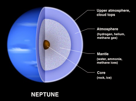 layers of Neptune