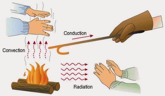 Example Of Heat Transfer