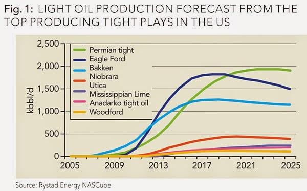 Shale Boom Sends U.S. Crude Output to 28-Year High