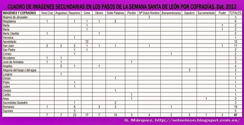 Cuadro de imagenes secundarias en los pasos de la Semana Santa de León. 2013. G. Márquez.