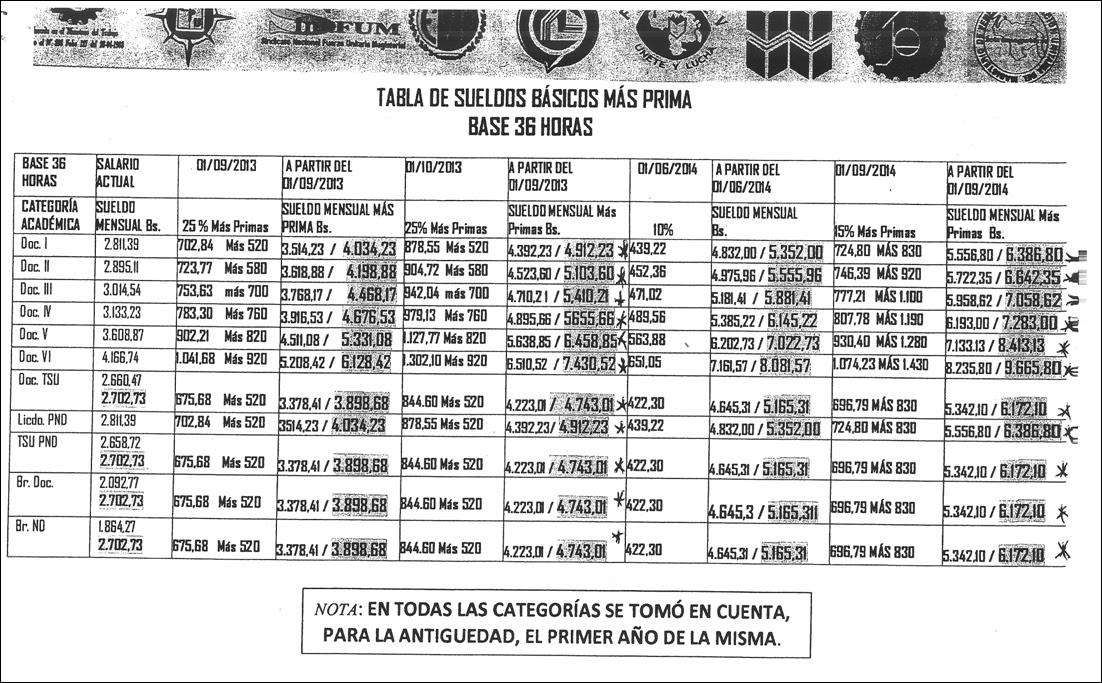 """Search Results for """"Tabulador De Sueldos Febrero 2016"""" – Black ..."""