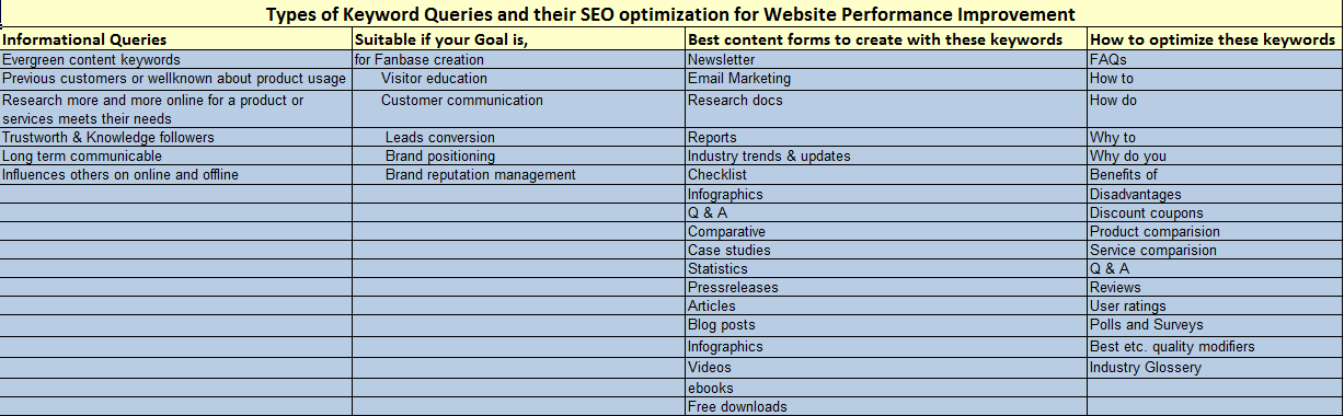 How to Select keywords for website optimization with seo tags