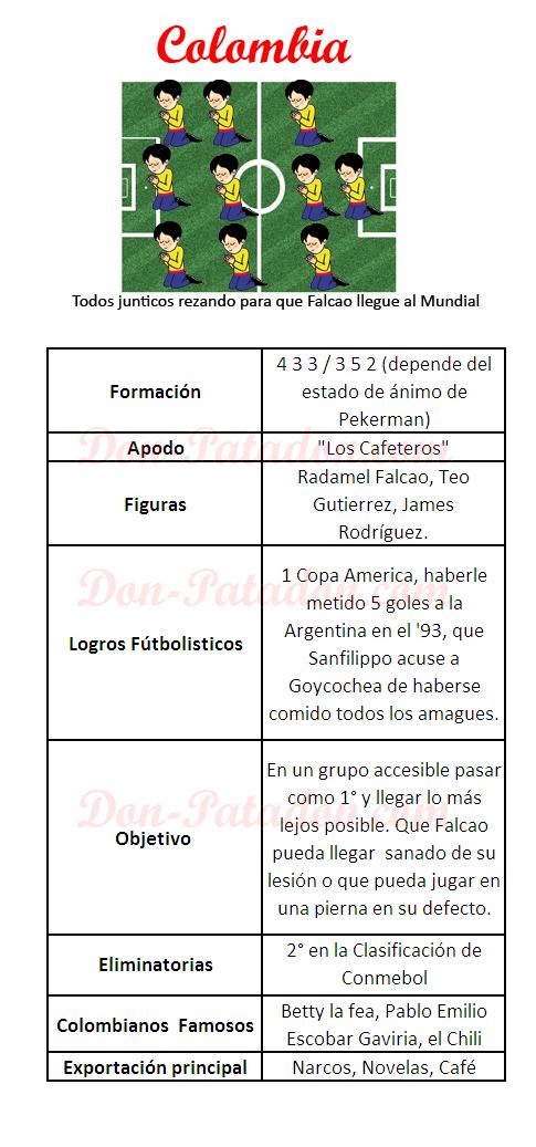 Conociendo El Mundial 2014 (Grupo C)