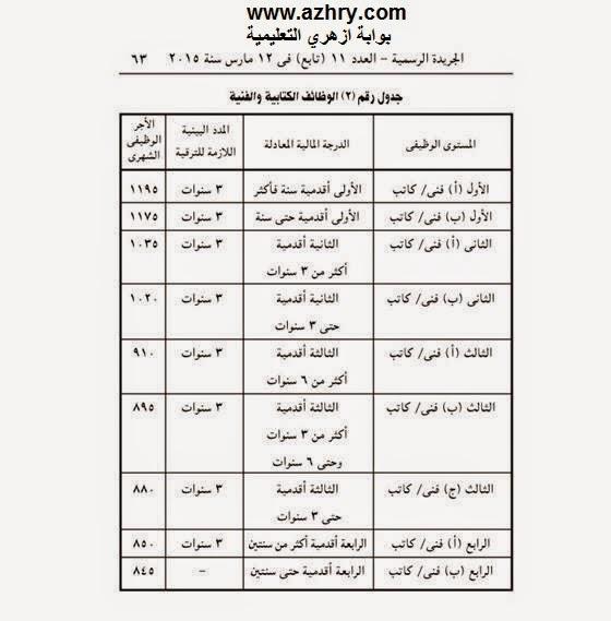 جدول الدرجات والراتب الشهر فى قانون الخدمة الجديد بالازهر